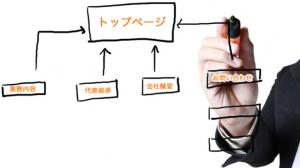 集客してから広告(キラーページ)への導線の作り方アイキャッチ
