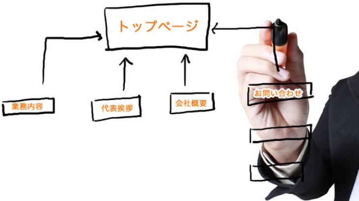 集客してから広告(キラーページ)への導線の作り方