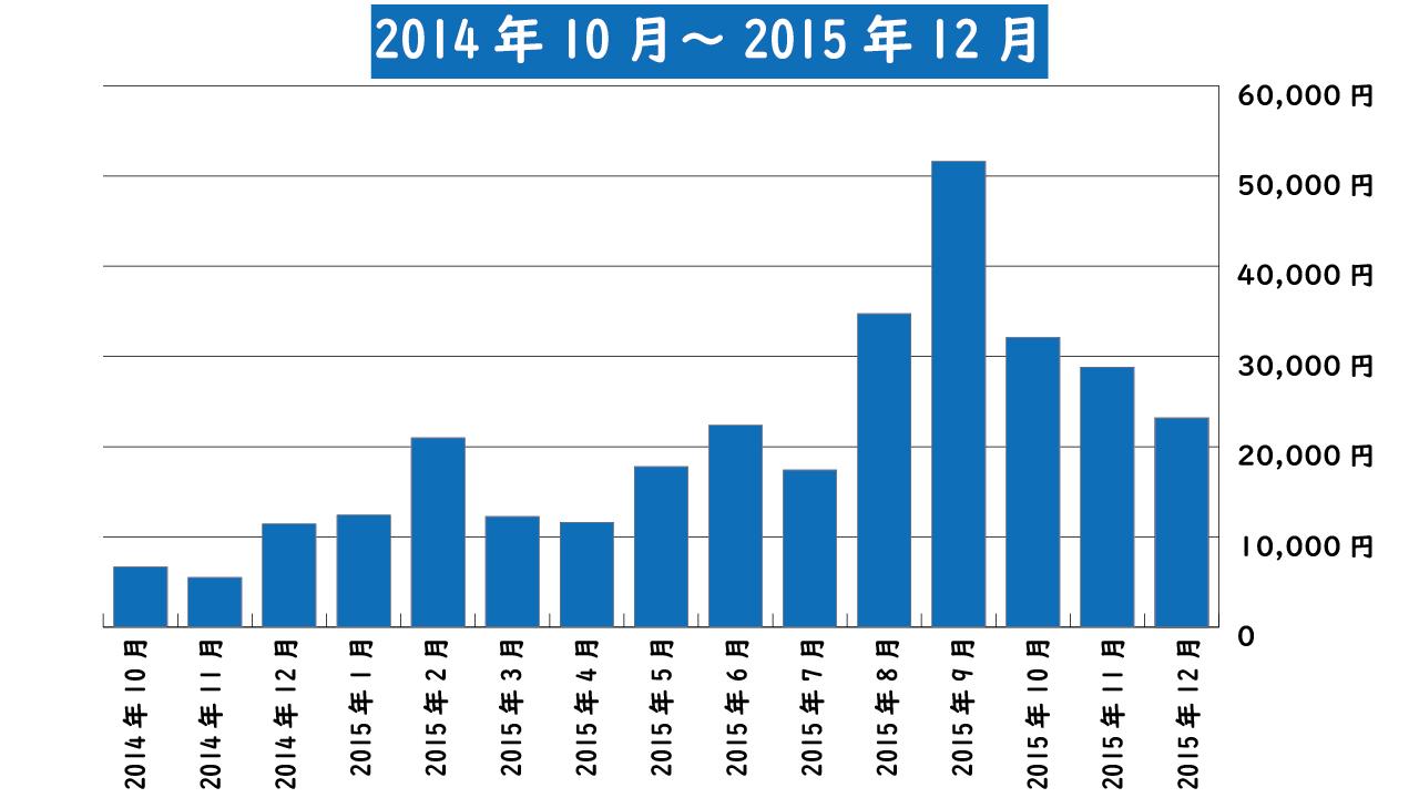 2014年10月~2015年12月までのアフィリエイト報酬