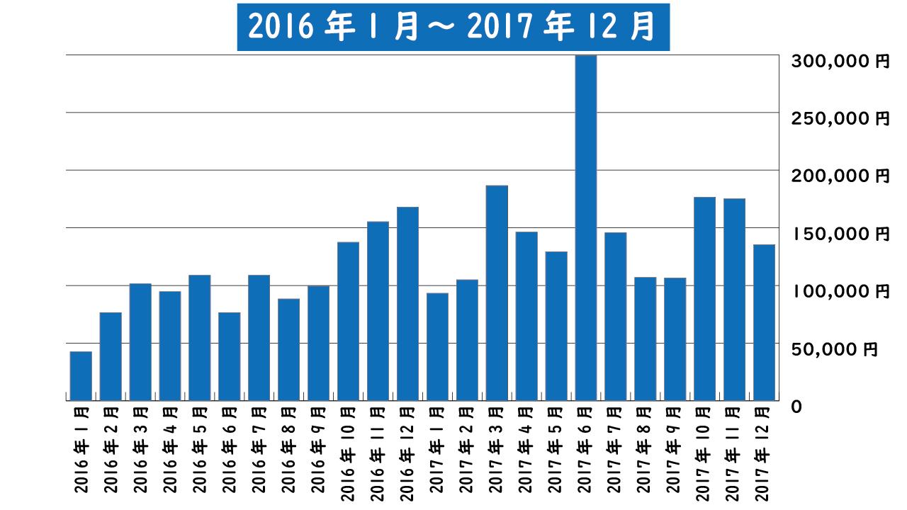 2016年1月~2017年12月までのアフィリエイト報酬