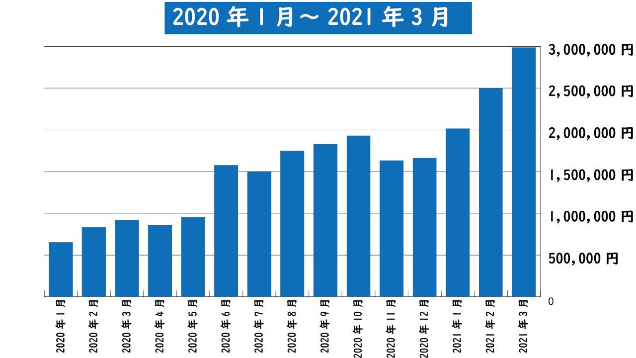 2020年1月~2021年3月までのアフィリエイト報酬